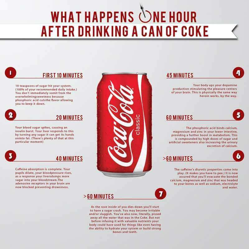 What Will Happen To Your Body When You Quit Drinking Soda